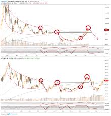 Bitcoin Trend Chart Bitcoin Vs Coca Cola Trend Analysis Dump Soon For
