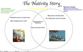 Venn Diagram Jesus Resources Activities The First Christmas