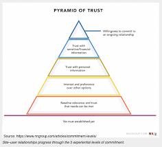 Relationship Progression Chart How To Build Content Marketing Trust 3 Tactics Research