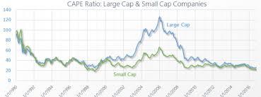 Japan Cape P E Dividend Yield 1980 2019 Siblis Research