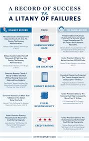 Obama Successes Chart Obamas Record Of Failure Vs Romneys Record Of Success
