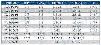 Bspp Chart 7032 Mbspp X Mnpt Stainless Hose Fittings Ltd