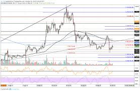 Btc Eth Usd Chart Ethereum Price Analysis Eth Stalls Below 180 Are The