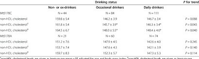Serum Non Hdl Cholesterol Levels Classified By Drinking