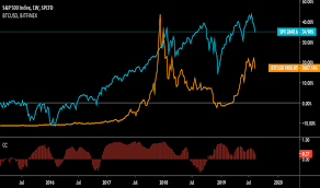 Bitcoin's 30 day moving correlation to equities spiked to 0.4, the highest it had been in months. Stock Market And Btc Correlation For Sp Spx By Evillz Tradingview