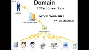 Ad 1 Installing The Active Directory Role For The First Domain Controller Dc