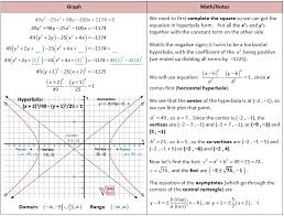 completing the square to graph hyperbola