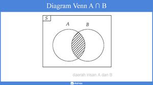 Contoh Soal Diagram Venn Himpunan Matematika Jenis Operasi Diagram Venn Spldv