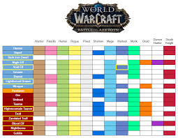 Wow Class Chart Updated Race Class Combos For Battle For Azeroth Wow
