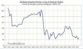 10 Year Gas Price Chart Us Retail Gasoline