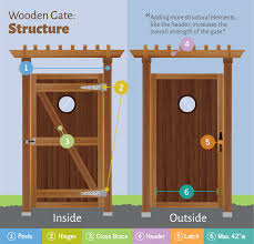 wooden gate design and structural elements