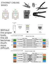 cat5 data wiring diagram cat5 wiring diagrams ethernet cabling basics cat data wiring diagram