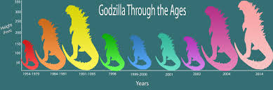 Godzilla Size Chart Godzillas Height Through The Ages Design For Journalists