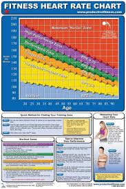 Aerobic Workout Heart Rate Chart 65 Hand Picked Aerobic Heart Rate Zone Chart