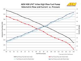 400lph Metric Inline High Flow Fuel Pump Aem