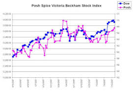Stockerblog The Stock Market Blog Posh Spice Victoria