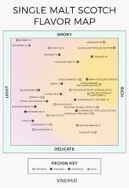 American Spirit Flavor Chart The Ultimate Single Malt Whisky Flavor Map Infographic