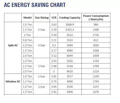 Eer Rating Chart 2018 What Will Be Our Electricity Bill After Using 1 5 Ton Air