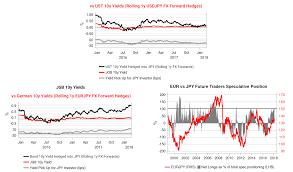Chart Fx Lite For Net Cost Of Fx Hedging Pushing Yen Higher For Now Variant