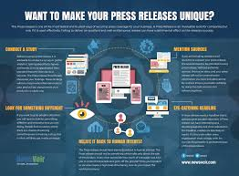 Want To Make Your Press Releases Unique Newsvoir Blog