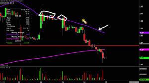 Nio Stock Chart Nio Inc Nio Stock Chart Technical Analysis For 11 14 19