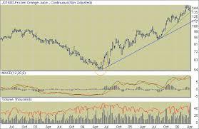 Commodities Charts Orange Juice Futures Nybot Oj E