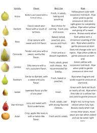 Pear Identification Chart