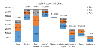 How To Make A Bridge Chart In Excel How To Create Stacked Waterfall Chart