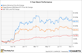 Bac Stock Chart Why Has Bank Of America Stock Underperformed This Year