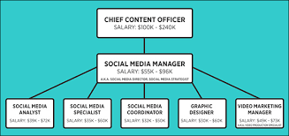 How To Hire A Social Media Marketer Good To Seo