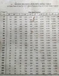 2 Psi Gas Pipe Sizing Chart Problem Solving Natural Gas Piping Chart 2 Psi Natural Gas
