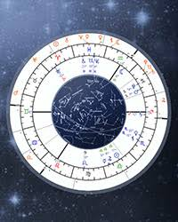 Sidereal Transit Chart Calculator Vedic Astrology Transits