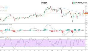 Pfizer stock analysis: will the vaccine cause a price explosion?