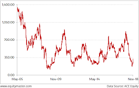 Tata Capital Share Price Chart 2 Charts You Should See Before Investing In Jet Airways