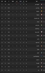 """ملخص نتيجة مباراة ريال مدريد وإشبيلية اليوم """"2-2"""" وترتيب الدوري الأسباني  الآن - ثقفني"""
