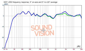 kef ls50 frequency response. which are seemingly at significant odds with ja\u0027s measurements stereophile: (the red trace shows the kef ls50\u0027s spatially averaged response . kef ls50 frequency 7