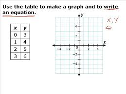 lesson 3 5 equations tables and graphs