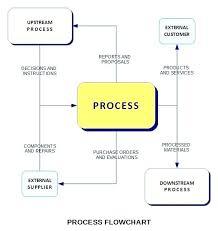 Sample Purchasing Process Flow Chart M A Process Flow Chart Catalogue Of Schemas
