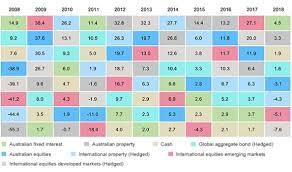 Vanguard4 June Chart Bam Financial Planning