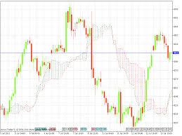 Mcx Crude Oil Chart Crude Oil Chart Crude Oil Chart Mcx