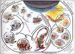 Reincarnation Chart Meher Babas Theme Of Creation Chart