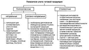 Аудит операций по продаже готовой продукции Рисунок 1 Показатели учета готовой продукции