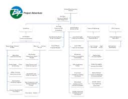 Neu Organizational Chart Project Adventure Org Chart
