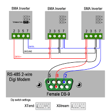 knowledge base article how to connect an xtend xstream to an sma connection between sma inverter and digi modem