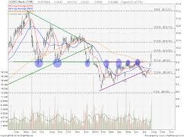 Ocbc Bank Share Price Quote Stock Chart Analysis Stock