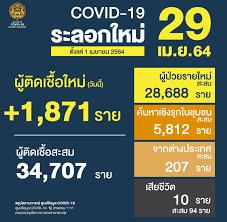 ยอด 'โควิด-19' วันนี้ อาการหนักกว่า 786 ราย จากยอดรักษาตัว 27,988 ราย