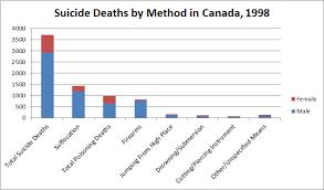 Military Suicide Rate Chart Canadian Suicide Statistics 2016 Dustin K Macdonald