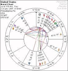 Scorpio Birth Chart True To Life Birth Chart Scorpio Birth Chart Georgia O Keeffe