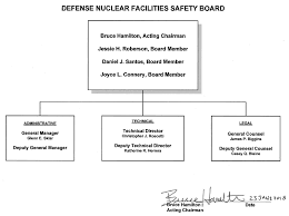 Organization Chart Defense Nuclear Facilities Safety Board
