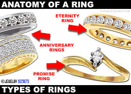 Anatomy Of A Ring Jewelry Secrets